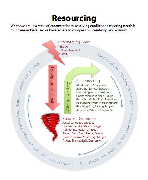 resourcing-handout